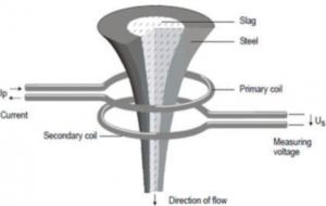 بومیسازی سنسورهای تشخیص سرباره در فولاد مبارکه